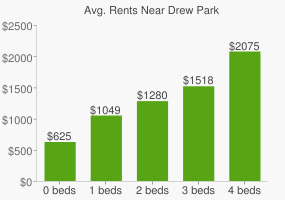 Graph of average rent prices for Drew Park