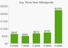 Graph of average rent prices for Milledgeville