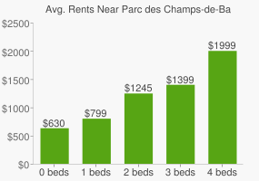 Graph of average rent prices for Parc des Champs-de-Bataille