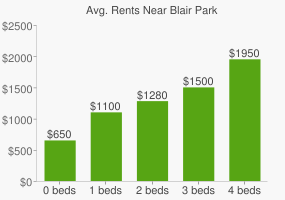 Graph of average rent prices for Blair Park