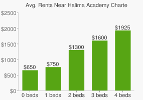 Graph of average rent prices for Halima Academy Charter High School