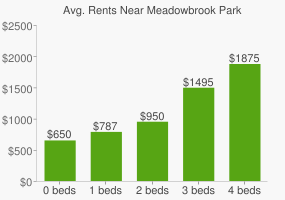 Graph of average rent prices for Meadowbrook Park