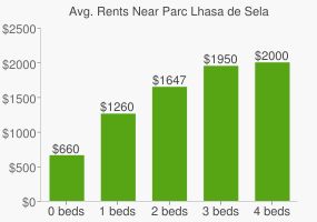 Graph of average rent prices for Parc Lhasa de Sela