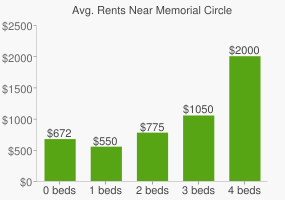 Graph of average rent prices for Memorial Circle