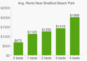 Graph of average rent prices for Bradford Beach Park