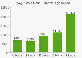 Graph of average rent prices for Lubbock High School