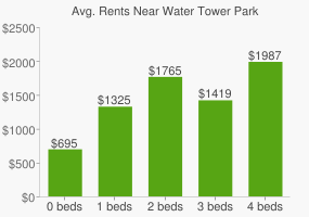 Graph of average rent prices for Water Tower Park