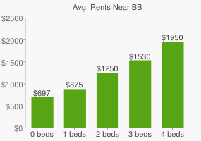 Graph of average rent prices for BB&T; Corp. Headquarters