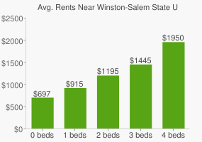 Graph of average rent prices for Winston-Salem State University