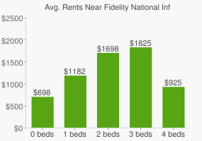Graph of average rent prices for Fidelity National Information Services Headquarters
