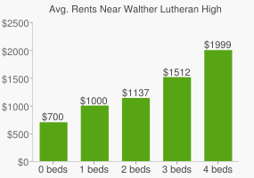 Graph of average rent prices for Walther Lutheran High School