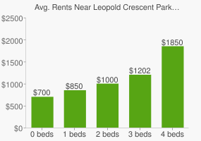 Graph of average rent prices for Leopold Crescent Park