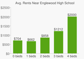 Graph of average rent prices for Englewood High School