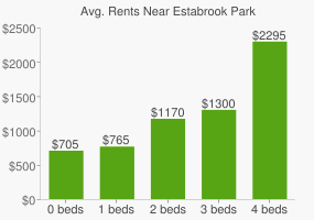 Graph of average rent prices for Estabrook Park