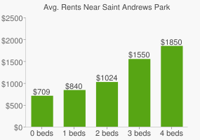 Graph of average rent prices for Saint Andrews Park
