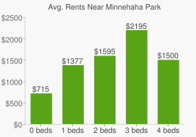 Graph of average rent prices for Minnehaha Park