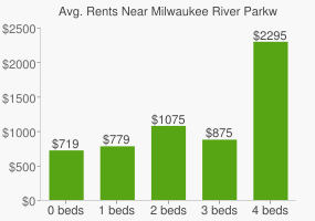 Graph of average rent prices for Milwaukee River Parkway