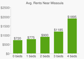 Graph of average rent prices for Missoula