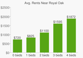 Graph of average rent prices for Royal Oak