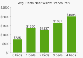 Graph of average rent prices for Willow Branch Park