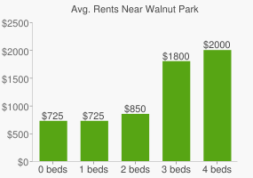 Graph of average rent prices for Walnut Park