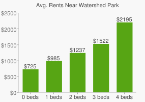 Graph of average rent prices for Watershed Park