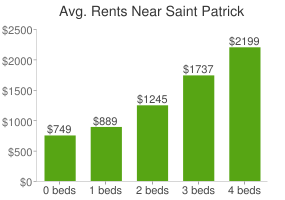 Graph of average rent prices for Saint Patrick