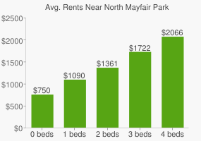 Graph of average rent prices for North Mayfair Park