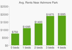 Graph of average rent prices for Ashmore Park
