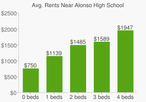 Graph of average rent prices for Alonso High School