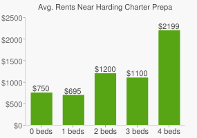 Graph of average rent prices for Harding Charter Preparatory High School