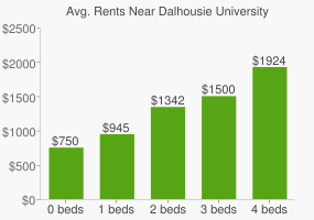 Graph of average rent prices for Dalhousie University