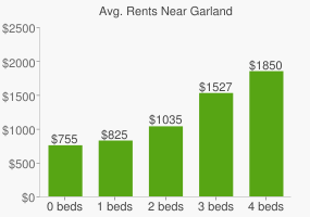Graph of average rent prices for Garland
