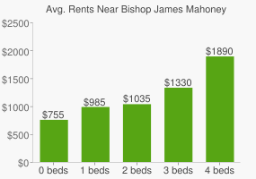 Graph of average rent prices for Bishop James Mahoney High School