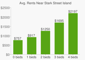 Graph of average rent prices for Stark Street Island
