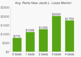 Graph of average rent prices for Jacob L. Loose Memorial Park