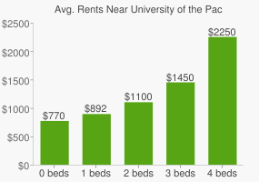 Graph of average rent prices for University of the Pacific