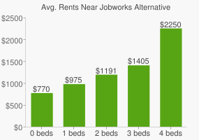 Graph of average rent prices for Jobworks Alternative High School