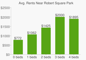 Graph of average rent prices for Robert Square Park
