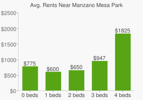 Graph of average rent prices for Manzano Mesa Park