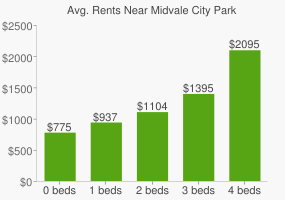 Graph of average rent prices for Midvale City Park