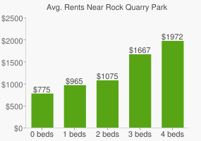 Graph of average rent prices for Rock Quarry Park