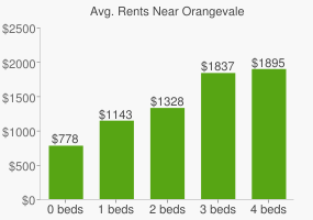 Graph of average rent prices for Orangevale