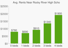 Graph of average rent prices for Rocky River High School