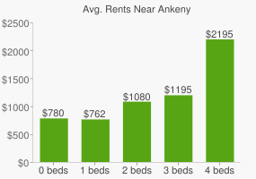 Graph of average rent prices for Ankeny