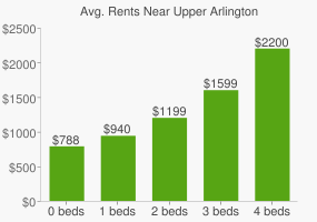 Graph of average rent prices for Upper Arlington
