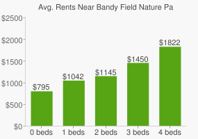 Graph of average rent prices for Bandy Field Nature Park