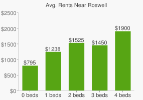 Graph of average rent prices for Roswell