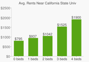 Graph of average rent prices for California State University - Stanislaus