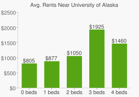 Graph of average rent prices for University of Alaska - Anchorage